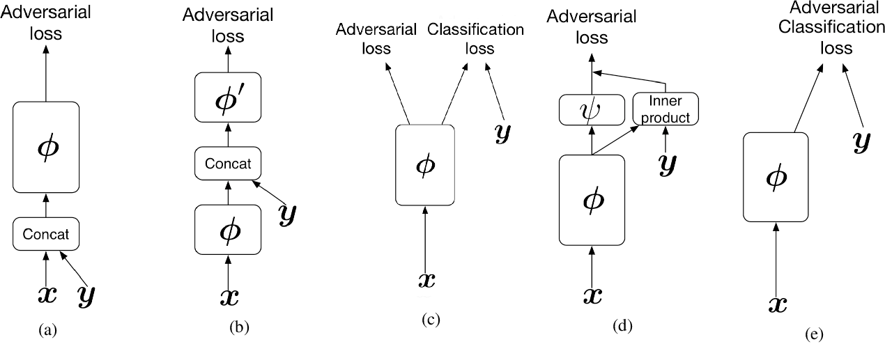 Figure 1 for cGANs with Multi-Hinge Loss