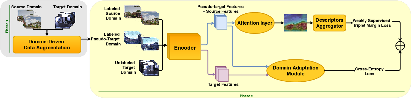 Figure 3 for Adaptive-Attentive Geolocalization from few queries: a hybrid approach