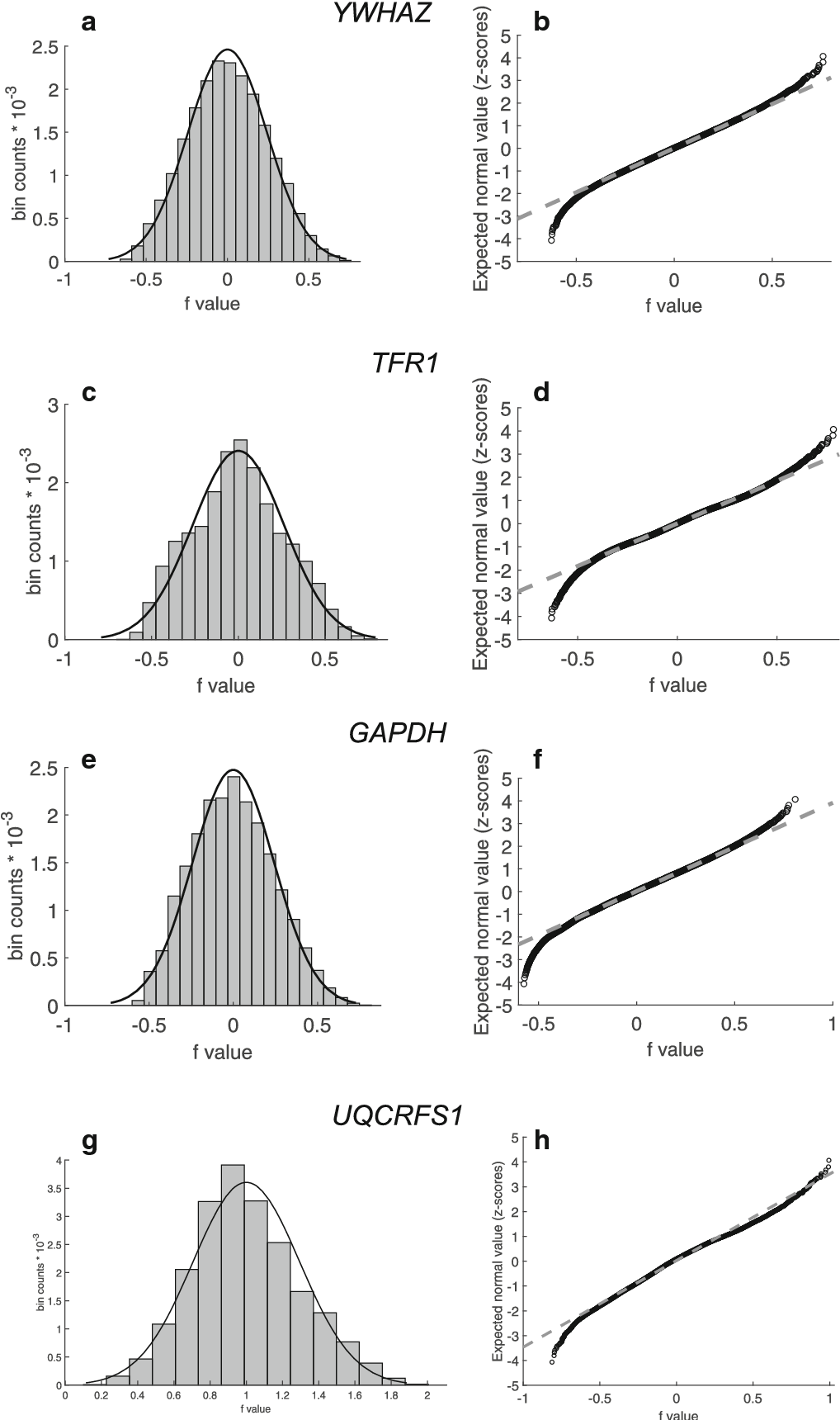 Analysis of Housekeeping Genes for Accurate Normalization of