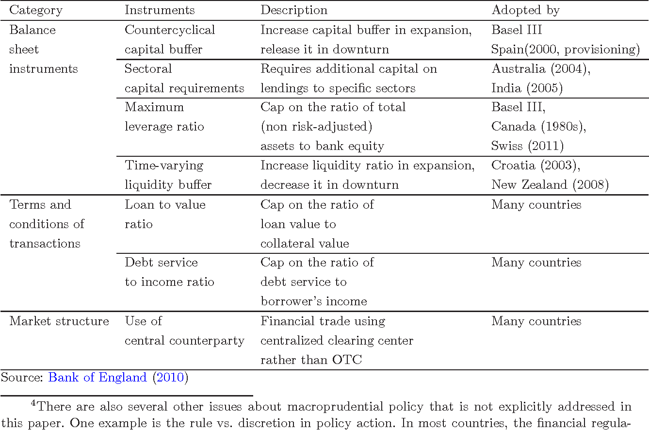 Figure 8 from Evaluating Macroprudential Policy from