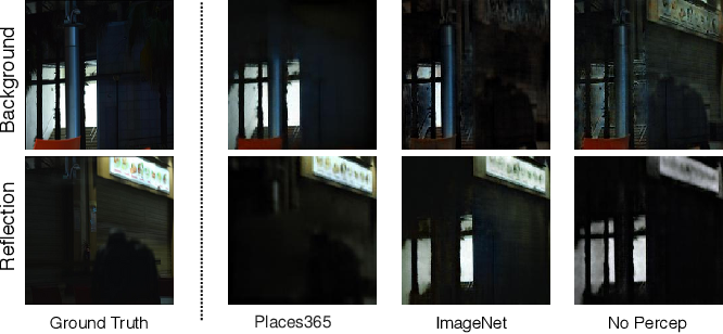 Figure 3 for Unsupervised Single-Image Reflection Separation Using Perceptual Deep Image Priors