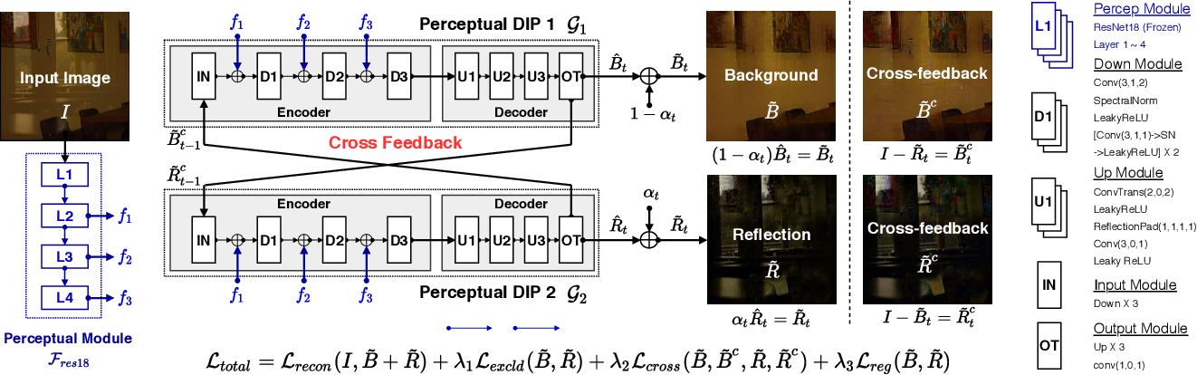 Figure 1 for Unsupervised Single-Image Reflection Separation Using Perceptual Deep Image Priors