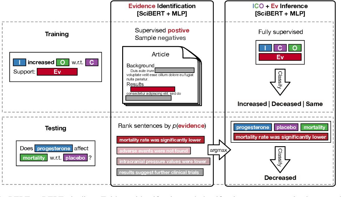 Figure 1 for Evidence Inference 2.0: More Data, Better Models