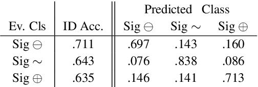 Figure 3 for Evidence Inference 2.0: More Data, Better Models