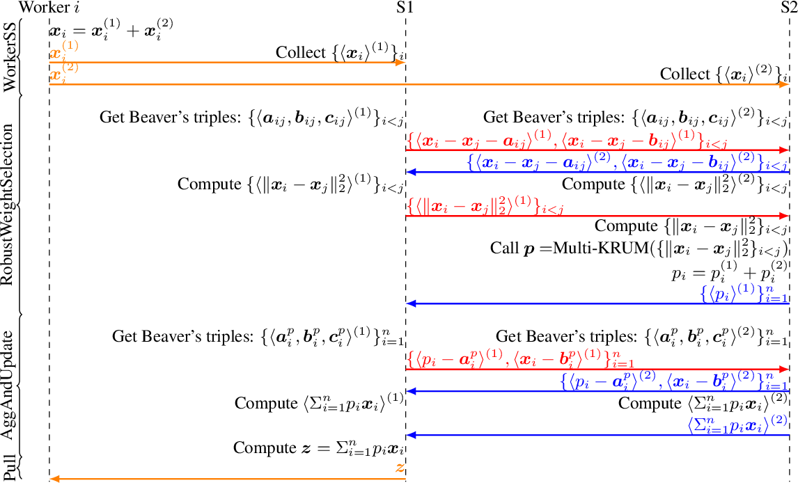 Figure 3 for Secure Byzantine-Robust Machine Learning
