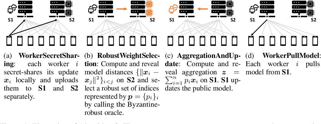 Figure 1 for Secure Byzantine-Robust Machine Learning