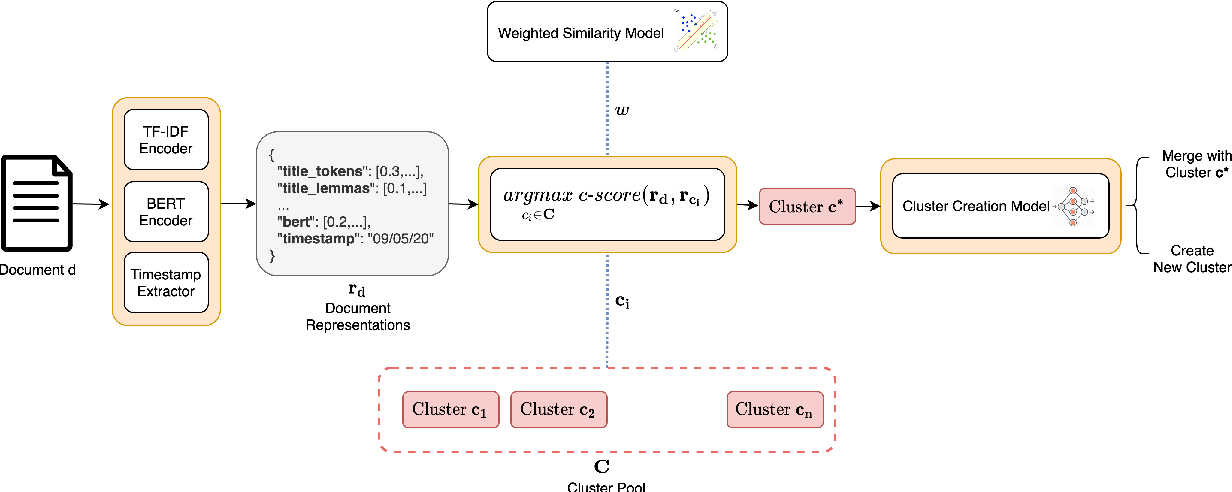 Figure 1 for Event-Driven News Stream Clustering using Entity-Aware Contextual Embeddings