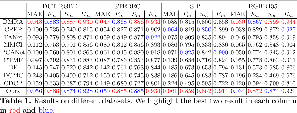 Figure 2 for Synergistic saliency and depth prediction for RGB-D saliency detection