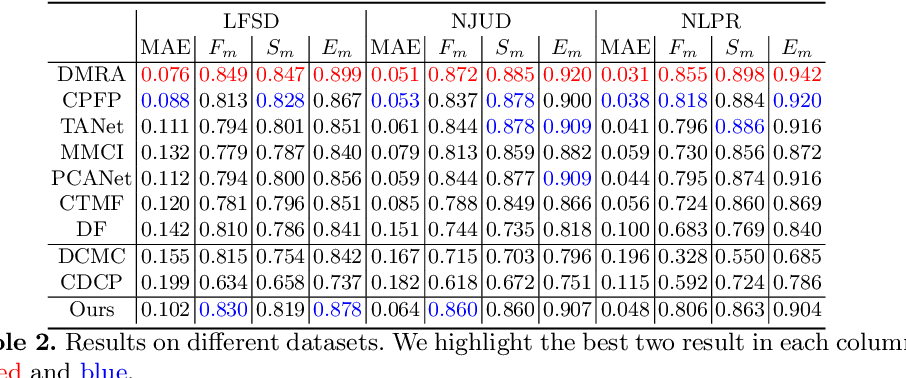 Figure 4 for Synergistic saliency and depth prediction for RGB-D saliency detection