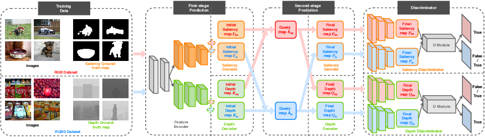Figure 1 for Synergistic saliency and depth prediction for RGB-D saliency detection