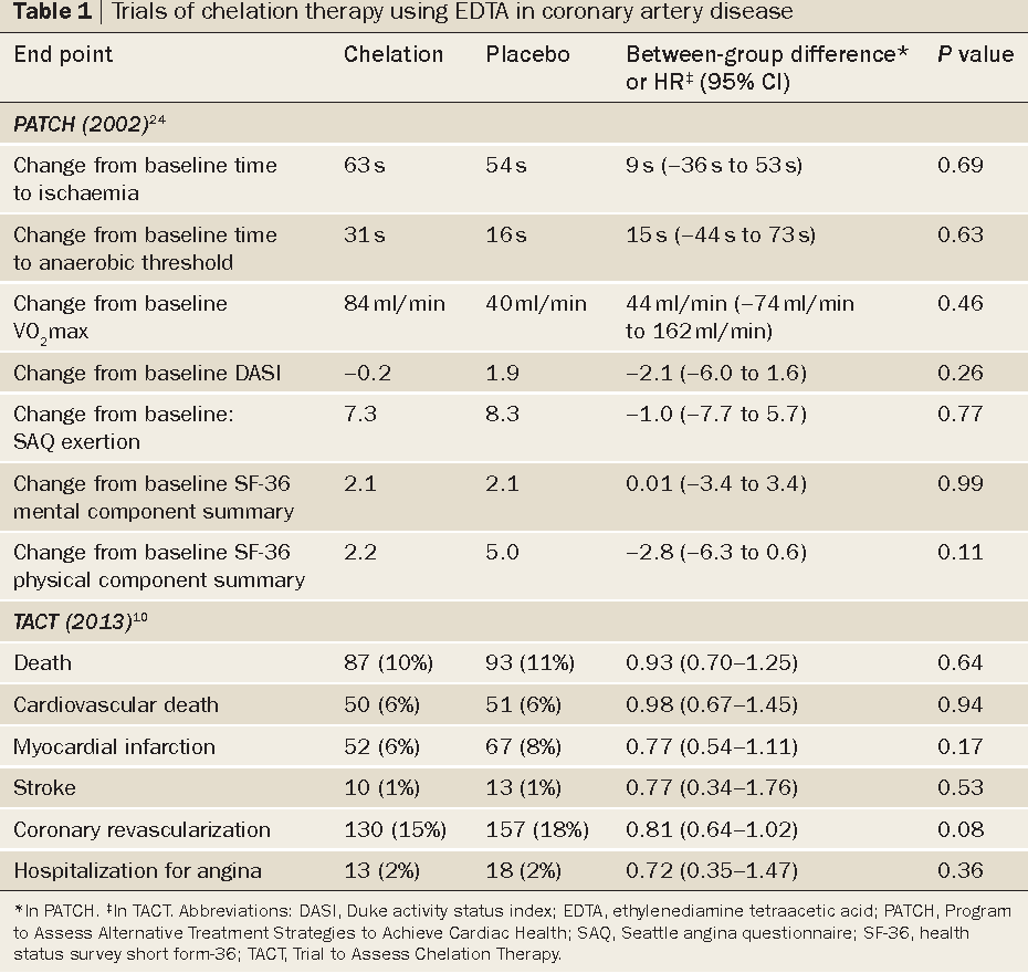 A TACTful reappraisal of chelation therapy in cardiovascular disease
