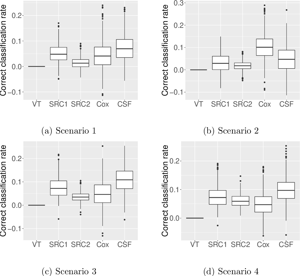 Figure 1 for Estimating heterogeneous treatment effects with right-censored data via causal survival forests