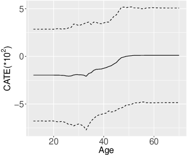 Figure 3 for Estimating heterogeneous treatment effects with right-censored data via causal survival forests