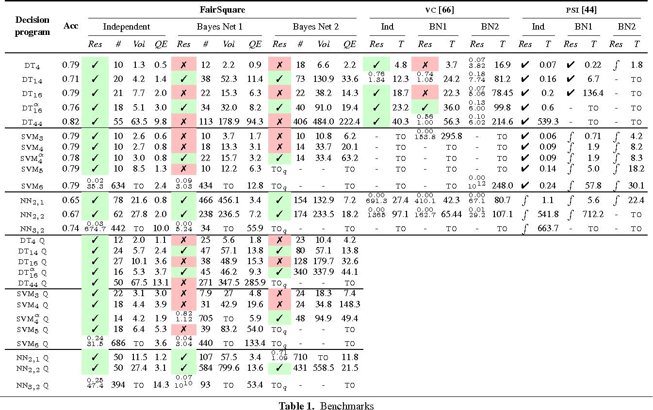 Figure 2 for Quantifying Program Bias
