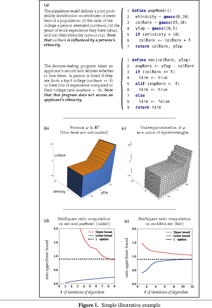Figure 1 for Quantifying Program Bias