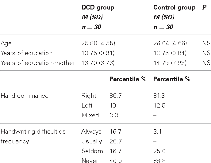 Coordination issues in adults