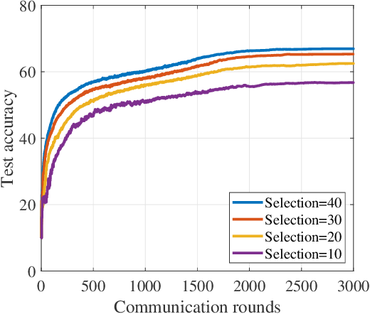Figure 3 for Federated learning with class imbalance reduction