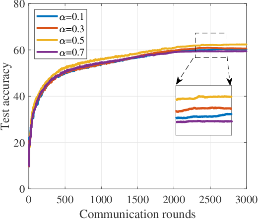 Figure 4 for Federated learning with class imbalance reduction