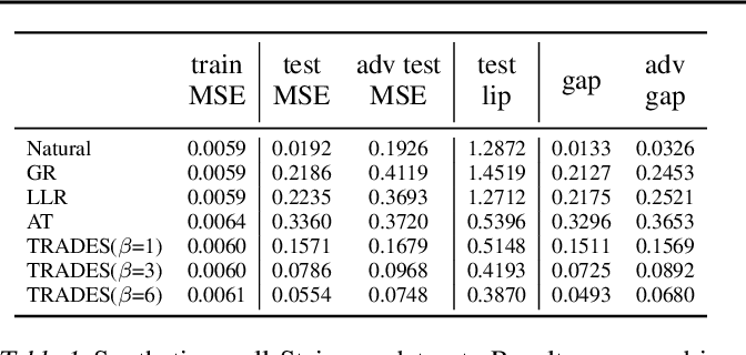 Figure 2 for Adversarial Robustness Through Local Lipschitzness