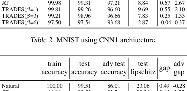 Figure 4 for Adversarial Robustness Through Local Lipschitzness