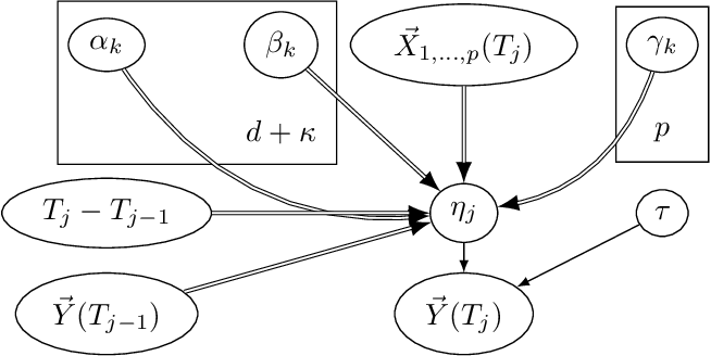Figure 2 for Irregular-Time Bayesian Networks
