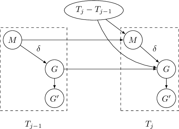 Figure 3 for Irregular-Time Bayesian Networks