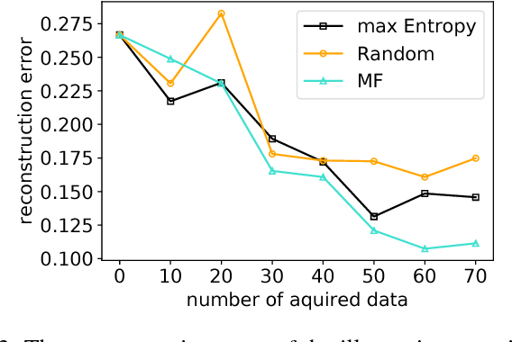 Figure 3 for Active Learning based on Data Uncertainty and Model Sensitivity