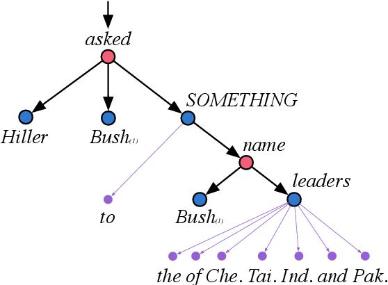 Figure 3 for Transductive Parsing for Universal Decompositional Semantics