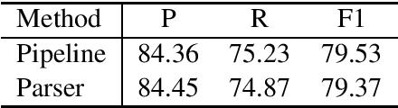 Figure 4 for Transductive Parsing for Universal Decompositional Semantics