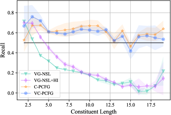 Figure 2 for Visually Grounded Compound PCFGs