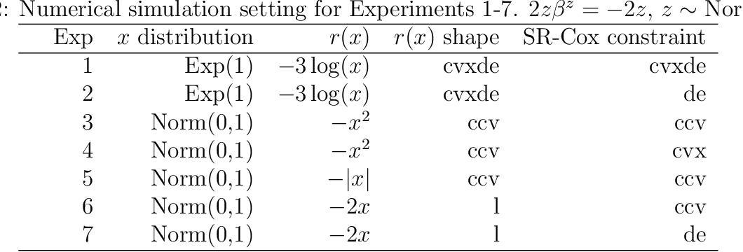 Figure 4 for Active-set algorithms based statistical inference for shape-restricted generalized additive Cox regression models