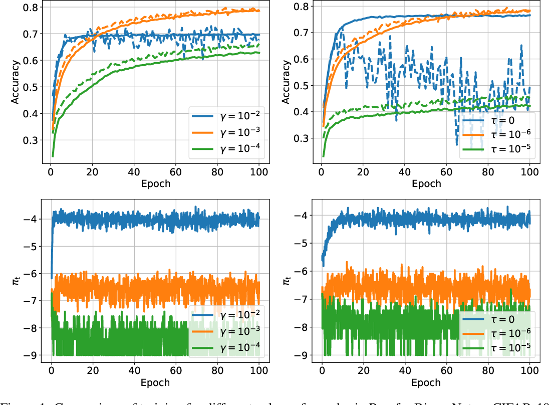 Figure 1 for Latent Weights Do Not Exist: Rethinking Binarized Neural Network Optimization