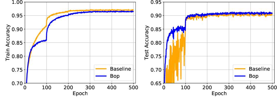 Figure 2 for Latent Weights Do Not Exist: Rethinking Binarized Neural Network Optimization