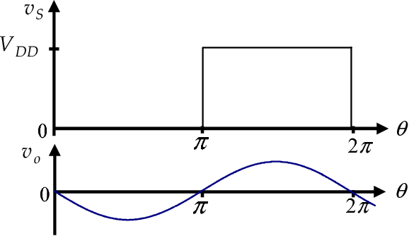Figure 2 from Power dissipation at MOSFET gate port of class