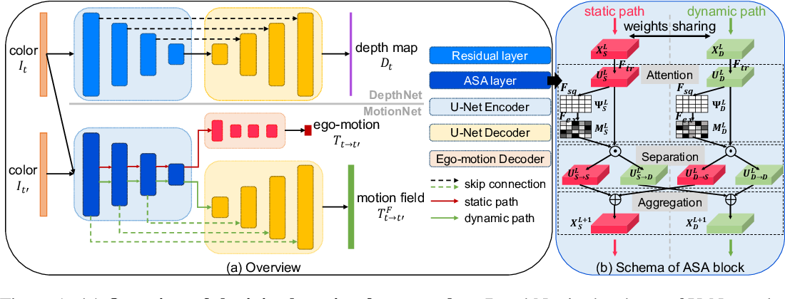 Figure 1 for Attentional Separation-and-Aggregation Network for Self-supervised Depth-Pose Learning in Dynamic Scenes