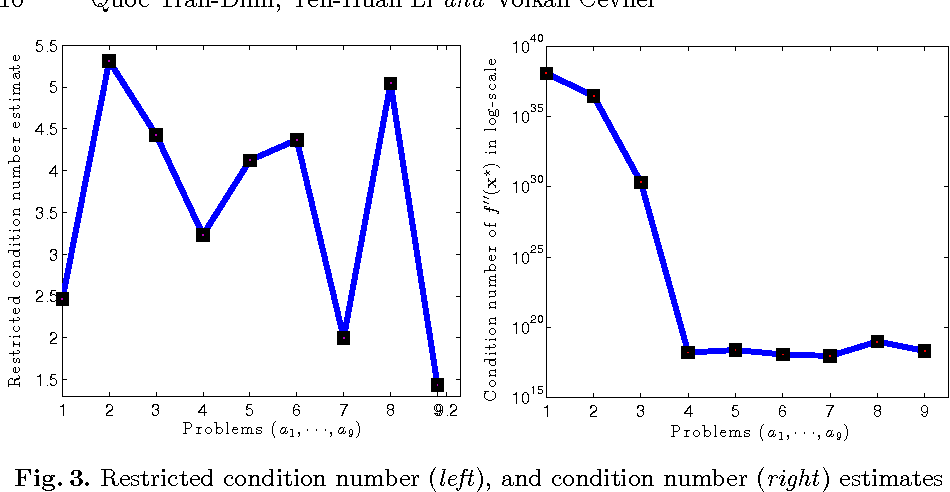 Figure 3 for Composite convex minimization involving self-concordant-like cost functions