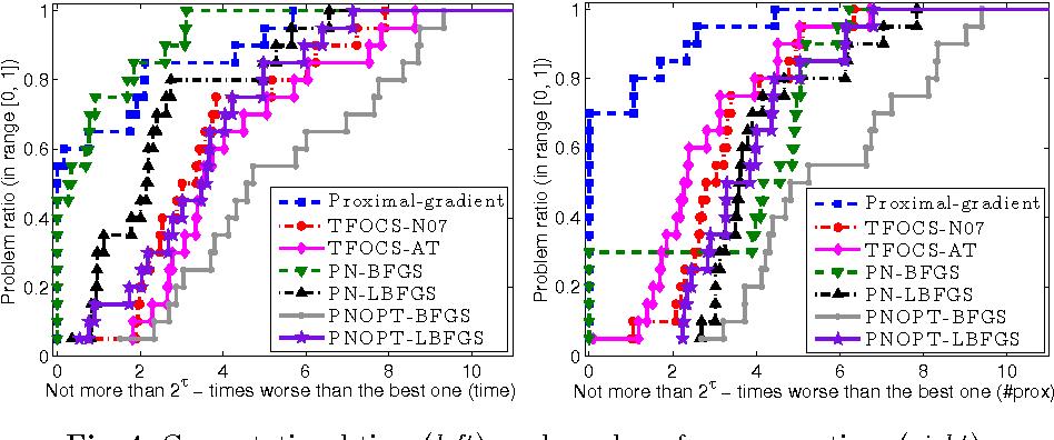 Figure 4 for Composite convex minimization involving self-concordant-like cost functions