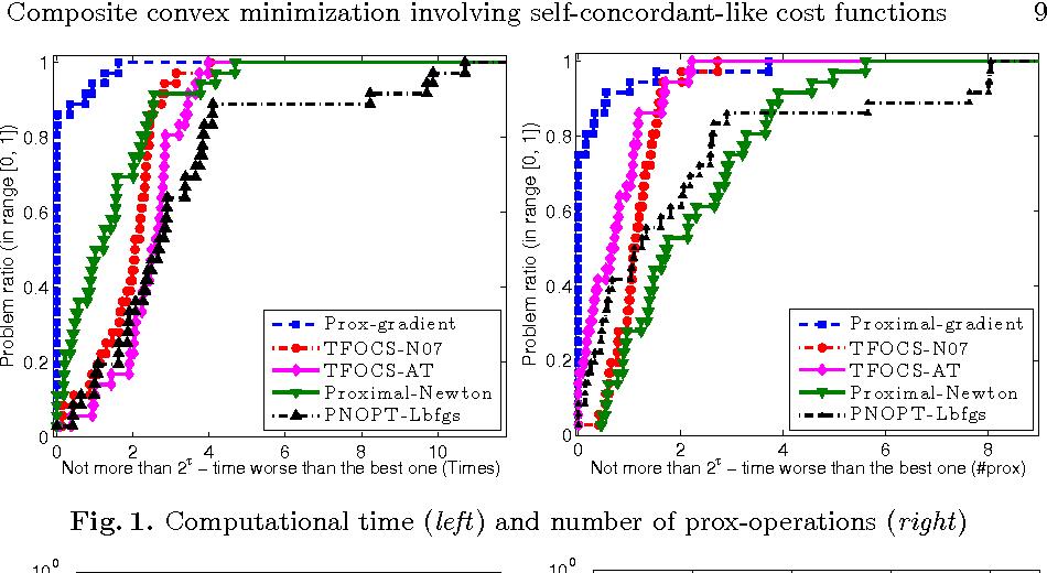Figure 1 for Composite convex minimization involving self-concordant-like cost functions