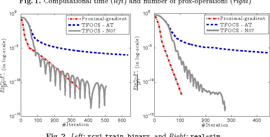 Figure 2 for Composite convex minimization involving self-concordant-like cost functions