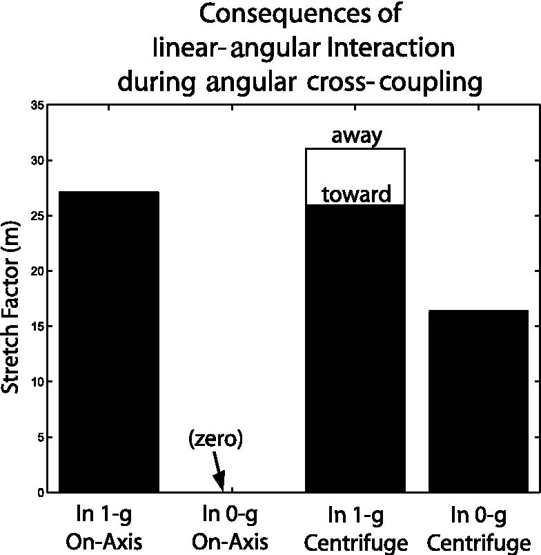 Fig. 1. Stretch Factor arising from head movements under different conditions [23]. All four conditions had 126.9◦/s whole-body rotation with a 90◦ head movement in 1 s orthogonal to the axis of rotation, causing angular cross-coupling. Two gravitational environments were tested: 1-g and 0-g. For each gravitational environment, on-axis rotation was tested with the head movement about a horizontal axis, and 1-m radius centrifuge rotation was tested with the subject considered supine, head toward center, with a yaw head movement. The Stretch Factor was reported at the 3 s point, meaning that the calculation included 1 s of head movement plus 2 s subsequent to the movement, based upon modeling of the physics of the motion. In the 1-g centrifuge condition, different results arose depending upon whether the head movement was toward or away from the direction of motion (Fig. 2). The Stretch Factor is discussed in the text, and is defined formally in the Methods section.