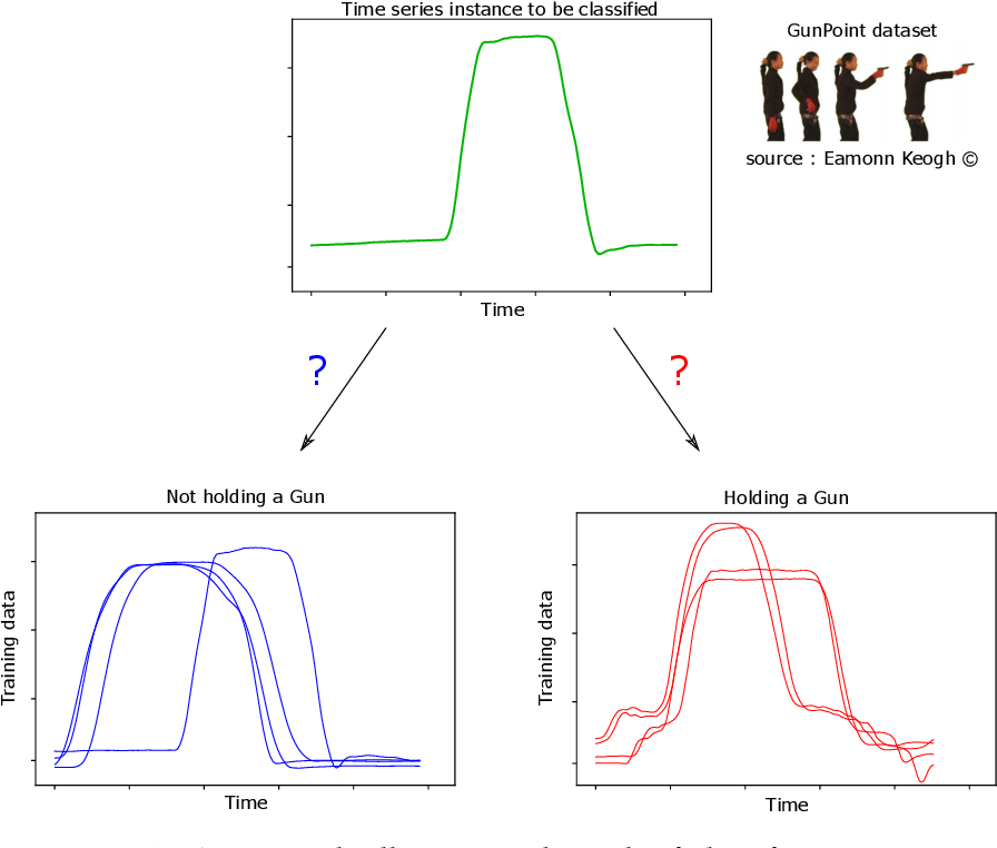 Figure 1 for Deep learning for time series classification