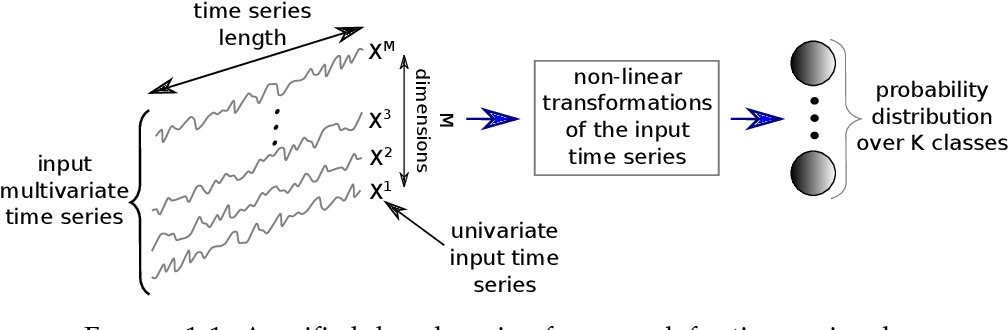 Figure 3 for Deep learning for time series classification