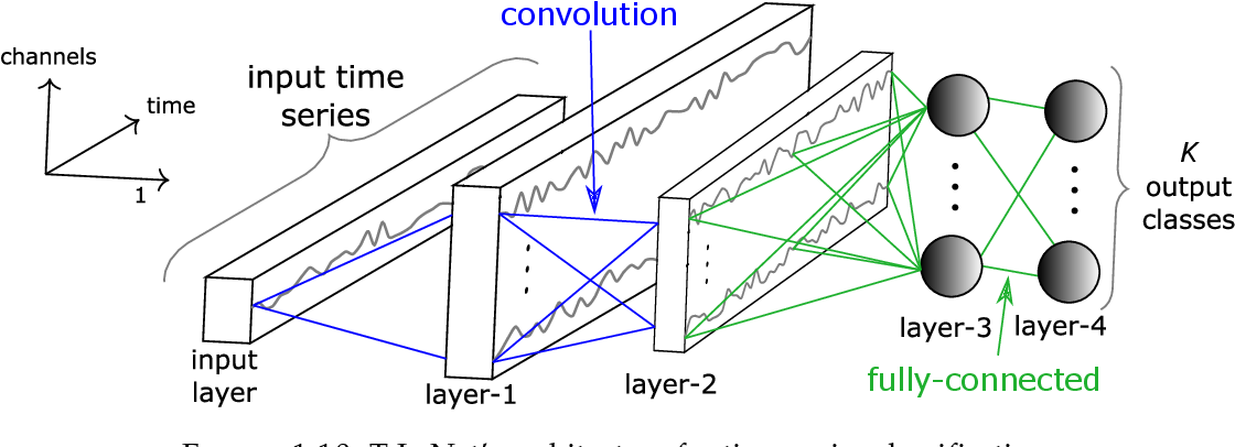 Figure 4 for Deep learning for time series classification