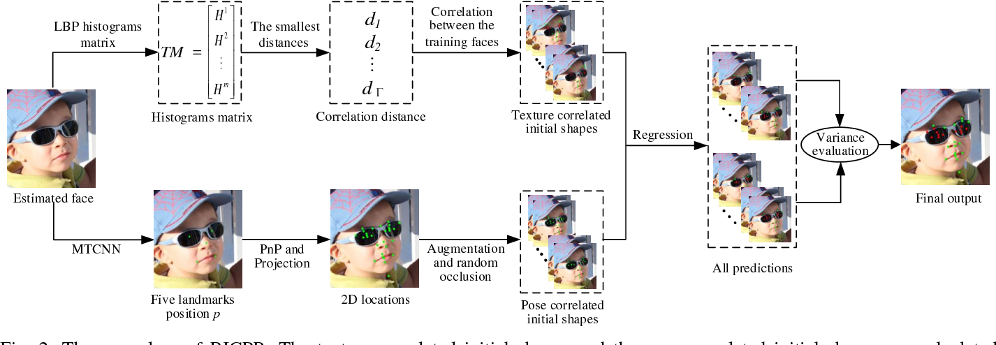 Figure 4 for Robust Facial Landmark Localization Based on Texture and Pose Correlated Initialization