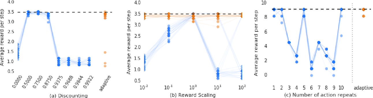 Figure 1 for On Inductive Biases in Deep Reinforcement Learning