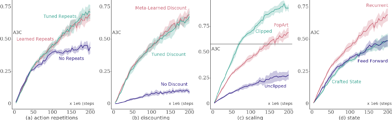 Figure 2 for On Inductive Biases in Deep Reinforcement Learning