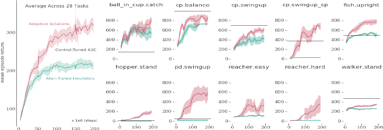 Figure 3 for On Inductive Biases in Deep Reinforcement Learning