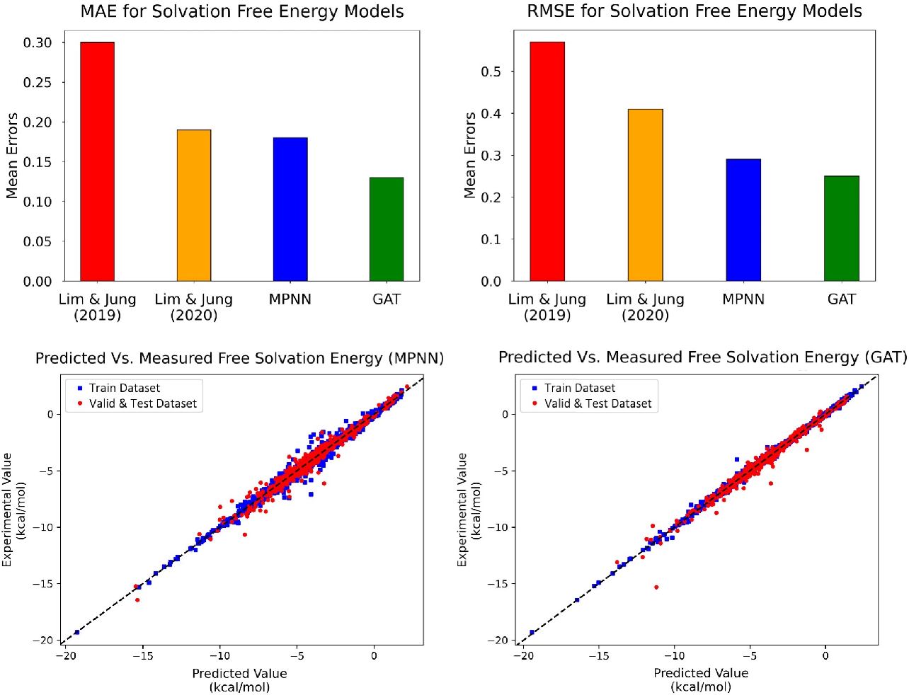 Figure 3 for Accurate Prediction of Free Solvation Energy of Organic Molecules via Graph Attention Network and Message Passing Neural Network from Pairwise Atomistic Interactions