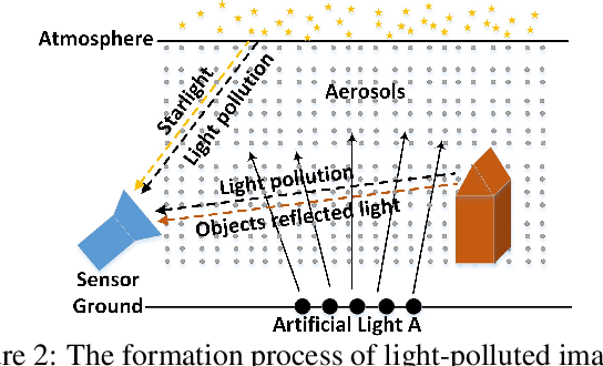Figure 2 for Light Pollution Reduction in Nighttime Photography