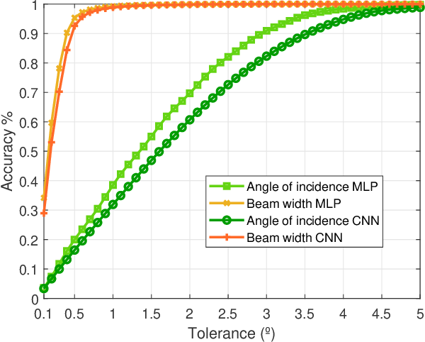 Figure 2 for Radiation pattern prediction for Metasurfaces: A Neural Network based approach